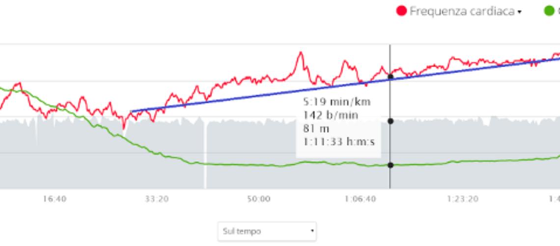 blog-Uso del cardiofrequenzimetro