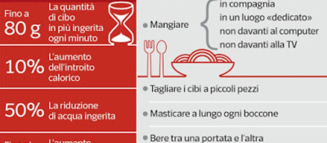 blog-statistica-la fretta a tavola
